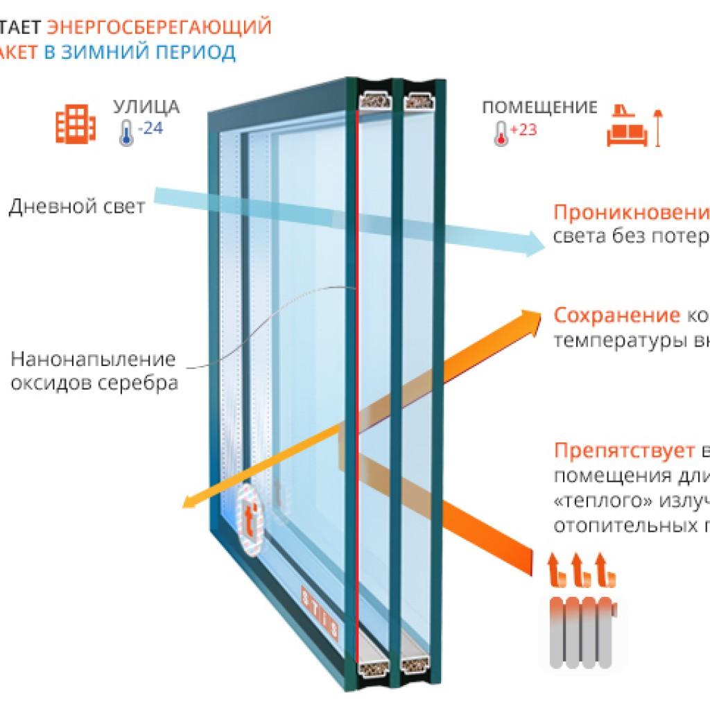 Теплоизоляционные свойства стекла